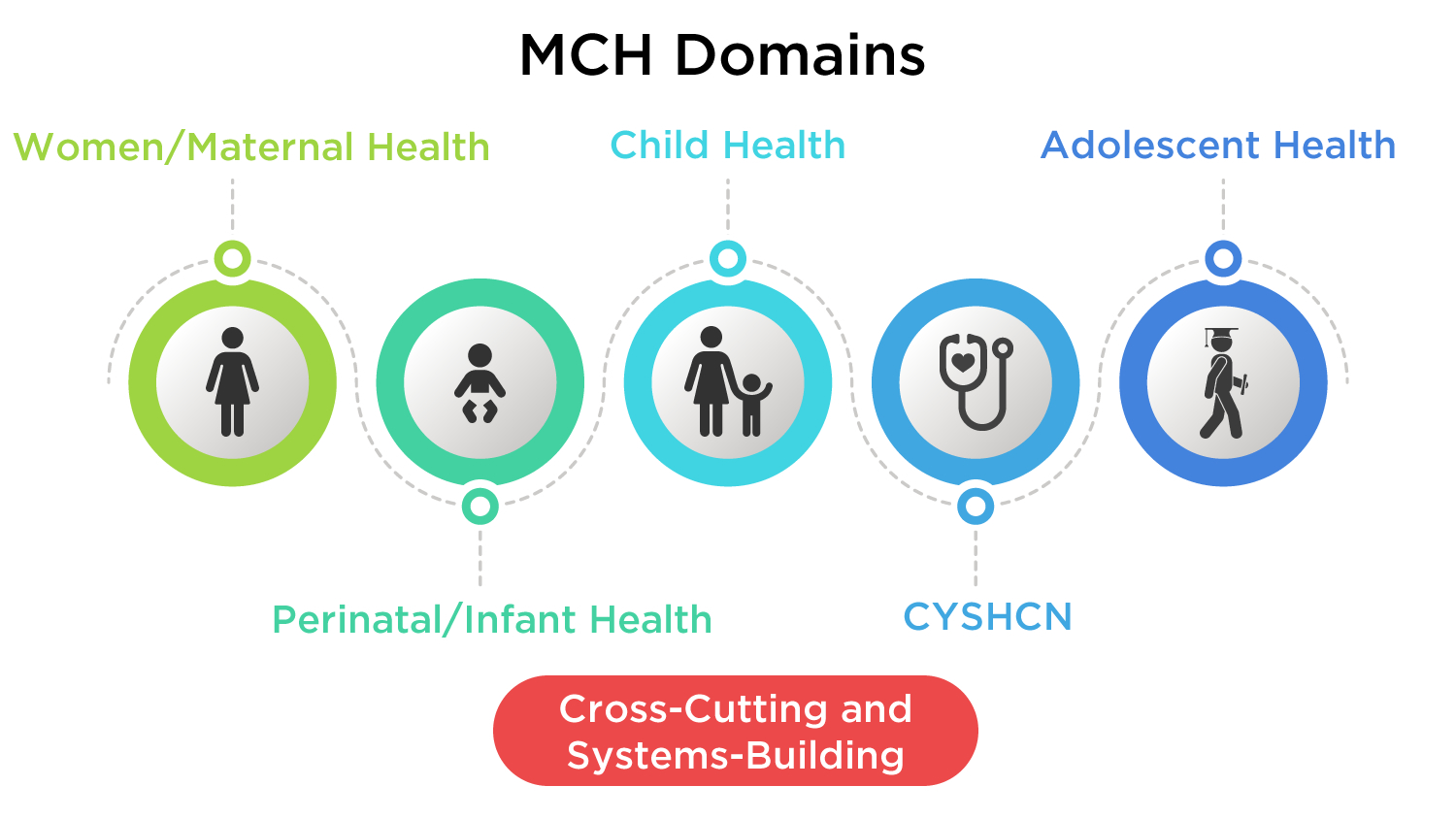 This image of MCH domains is described in the content below