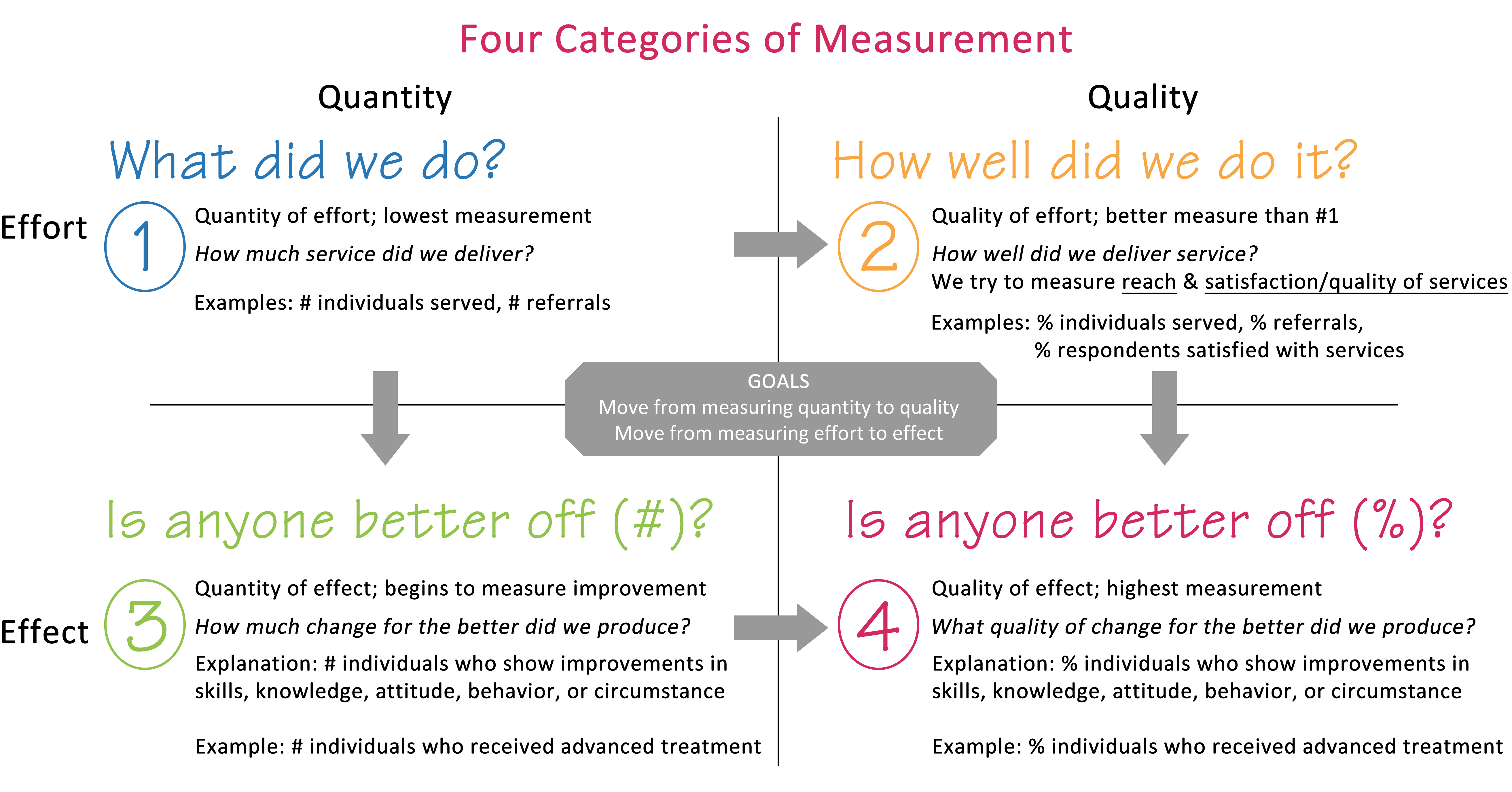 Chart showing four stages of measurement